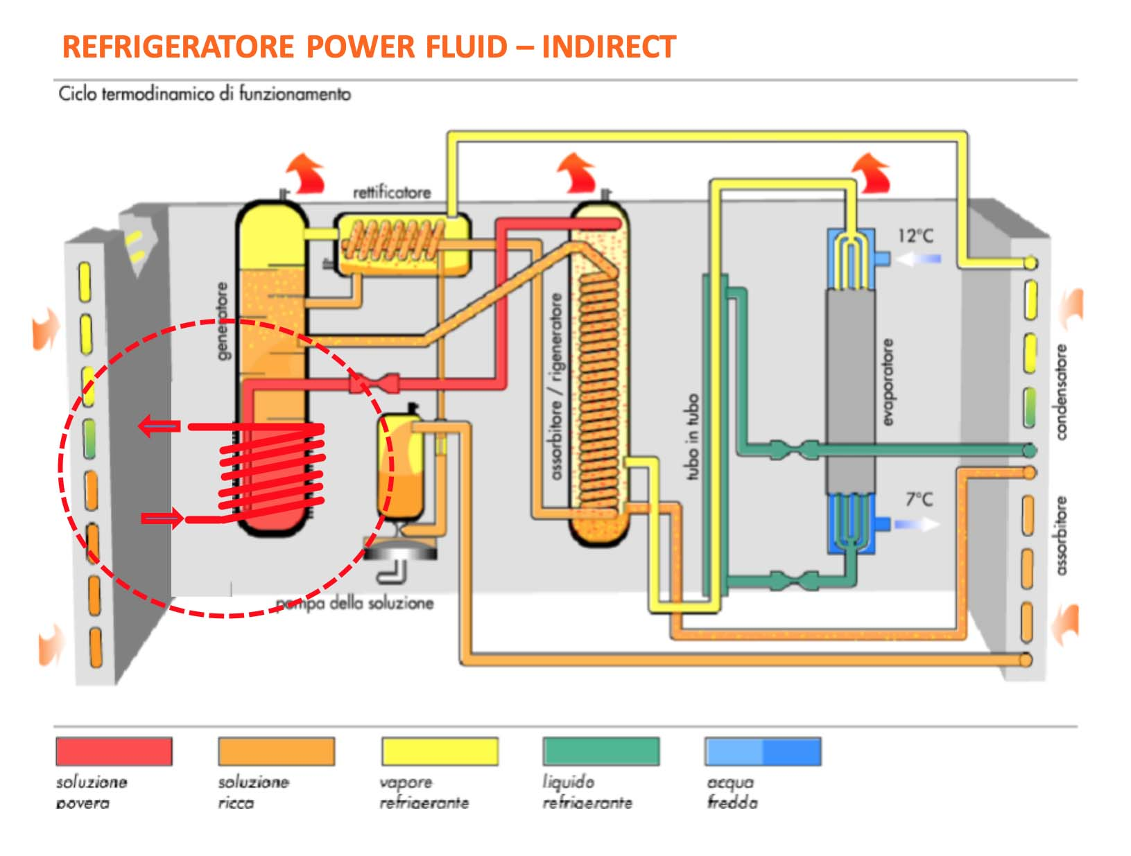 ROBUR_Ciclo-termodinamico-Power-Fluid