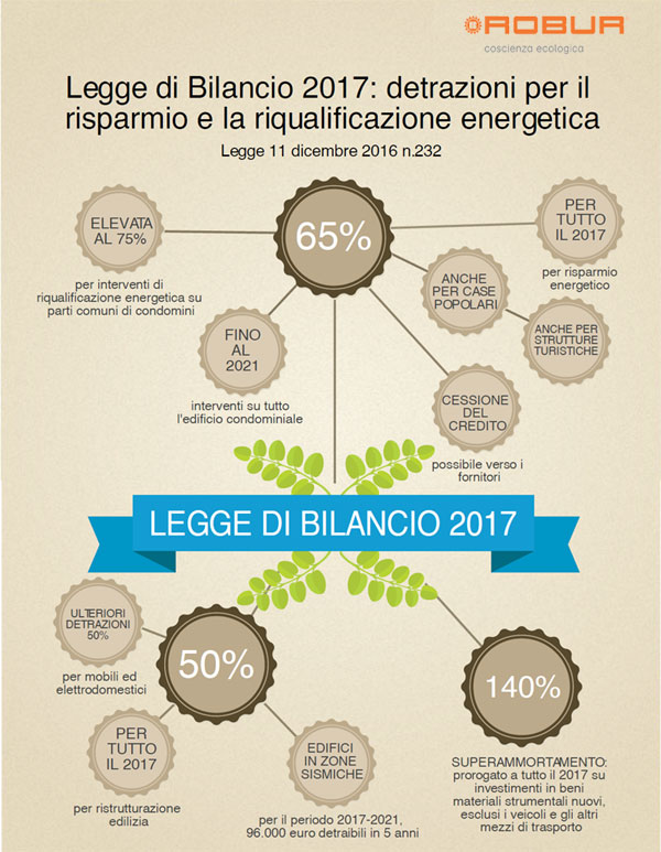 ROBUR_Legge-di-bilancio-2017_600x773