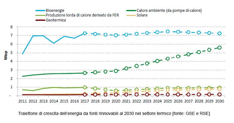 Traiettorie-crescita-energia-da-fonti-rinnovabili-al-2030-settore-termico